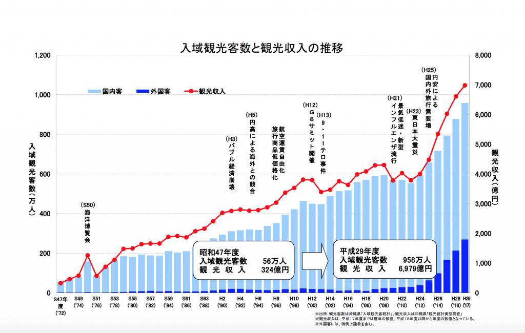 沖繩觀光數據
