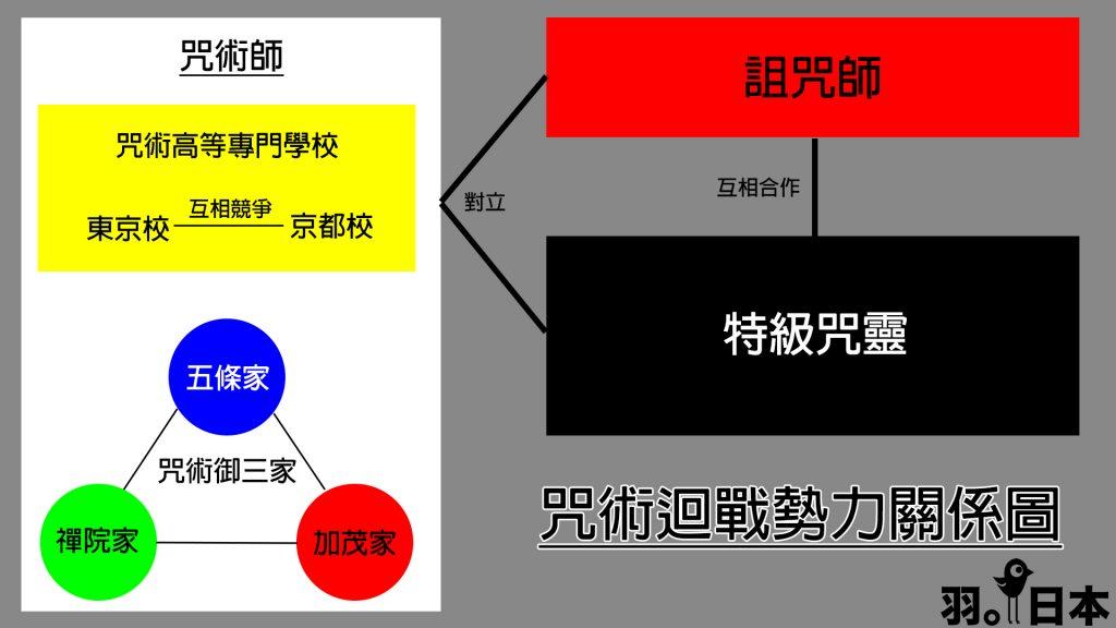 咒術迴戰陣營勢力關係圖
